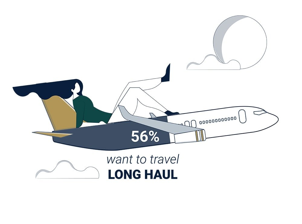 56 per cent of people want to travel long haul infographic