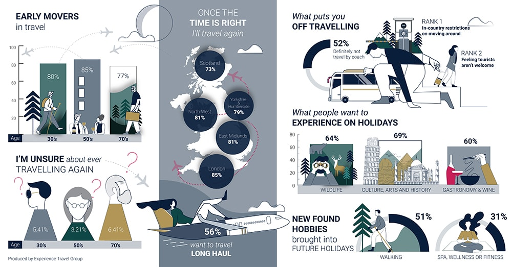 Experience Travel Group Infographic on Travel trends post-pandemic