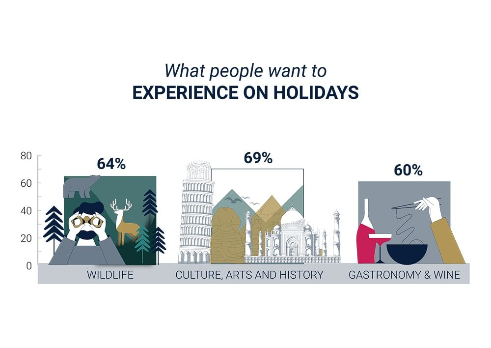 What people want to experience on holidays infographic