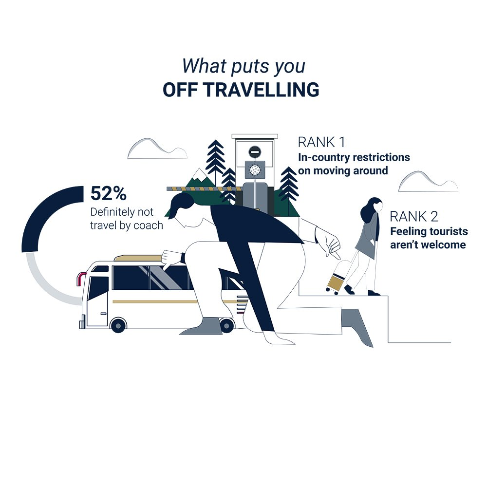 What puts you off travelling infographic